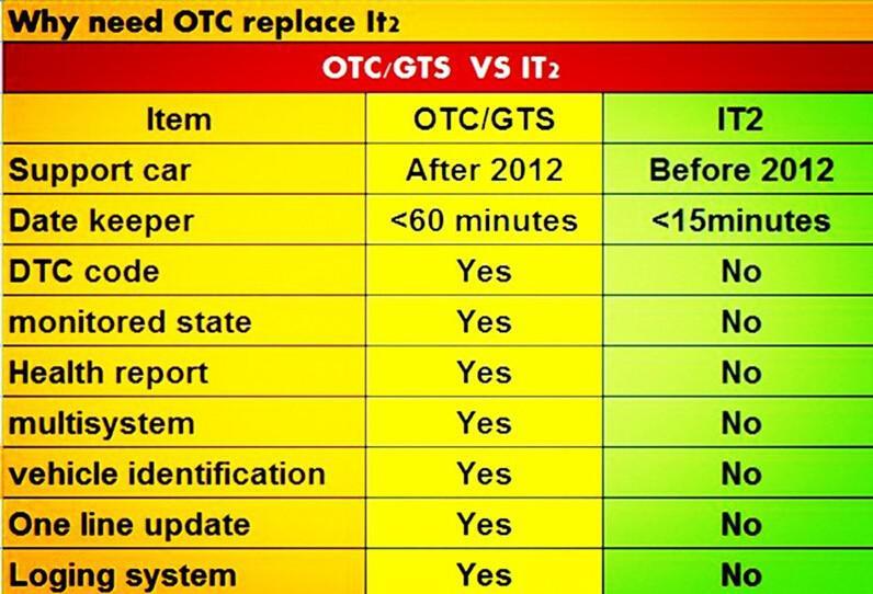OTC-6