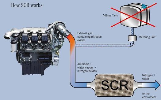 ADBLUEOBD2 EMULATION MODULE/Truck Adblueobd2 Remove Tool