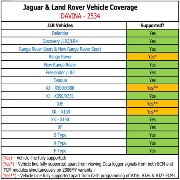 Vehicle Coverage