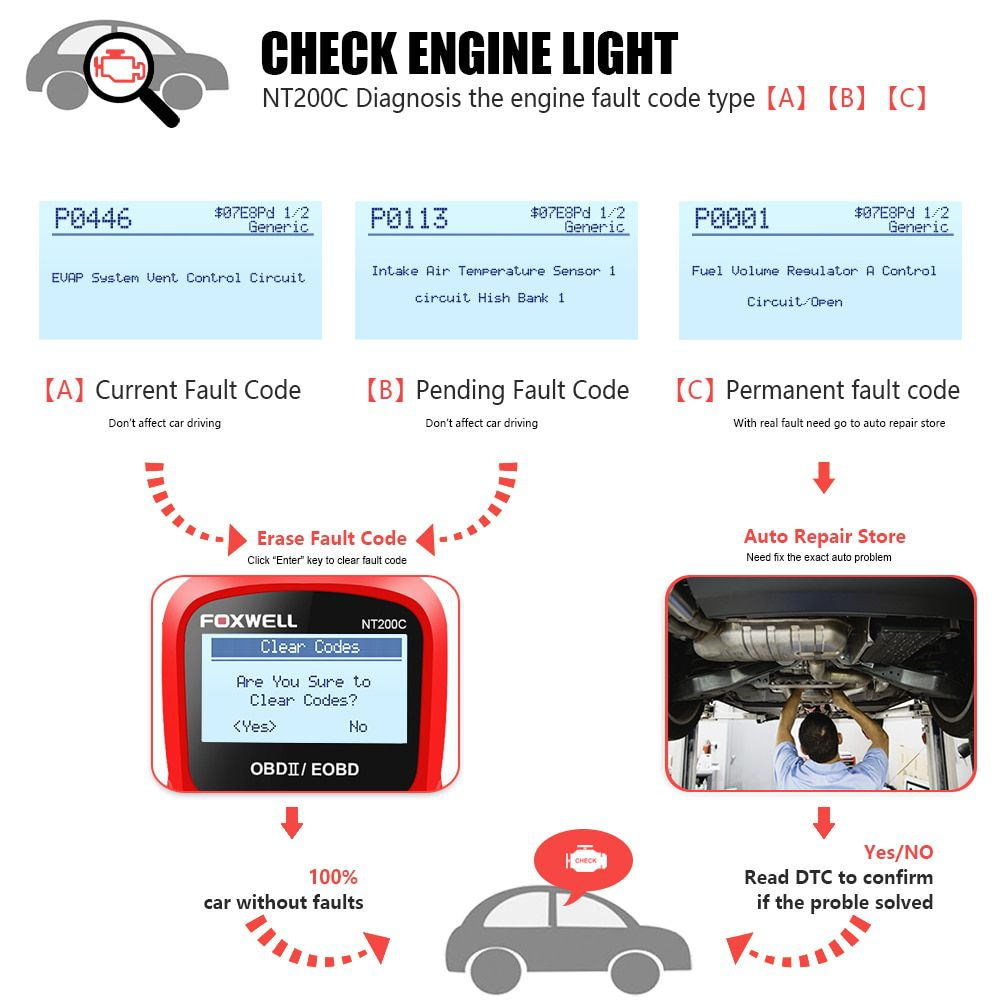 OBD2 Code Reader-FOXWELL NT200C OBD2 OBDII Automotive Scanner Engine